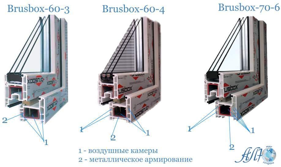 Пластиковые Окна Brusbox в Минске заказать